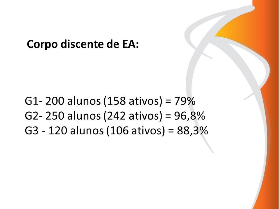 G1- 200 alunos (158 ativos) = 79% G2- 250 alunos (242 ativos) = 96,8% G3 - 120 alunos (106 ativos) = 88,3% Corpo discente de EA: