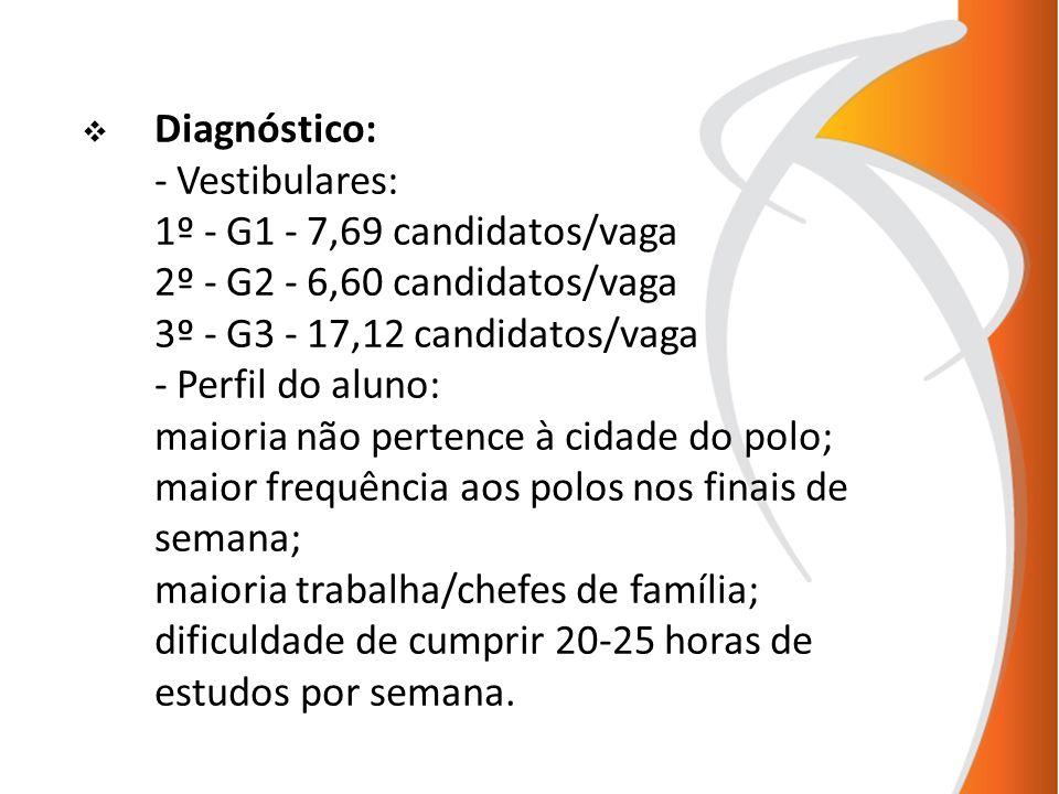 Diagnóstico: - Vestibulares: 1º - G1 - 7,69 candidatos/vaga 2º - G2 - 6,60 candidatos/vaga 3º - G3 - 17,12 candidatos/vaga - Perfil do aluno: maioria