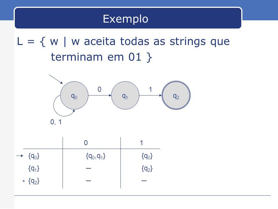 Exemplo L = { w | w aceita todas as strings que terminam em 01 } q0q0 q1q1 q2q2 0 0, 1 1 01 {q 0 } {q 0,q 1 } {q 0 } {q 1 } {q 2 } {q 2 } *
