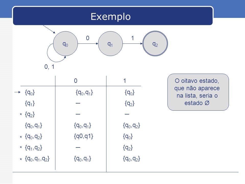 Exemplo q0q0 q1q1 q2q2 0 0, 1 1 01 {q 0 } {q 0,q 1 } {q 0 } {q 1 } {q 2 } {q 2 } {q 0,q 1 }{q 0,q 1 }{q 0,q 2 } {q 0,q 2 }{q0,q1}{q 0 } {q 1,q 2 } {q