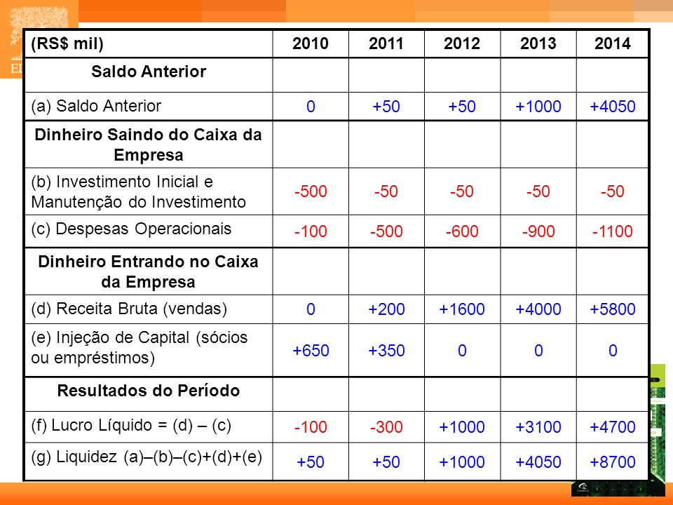 11 Capa (RS$ mil)20102011201220132014 Saldo Anterior (a) Saldo Anterior 0+50 +1000+4050 Dinheiro Saindo do Caixa da Empresa (b) Investimento Inicial e
