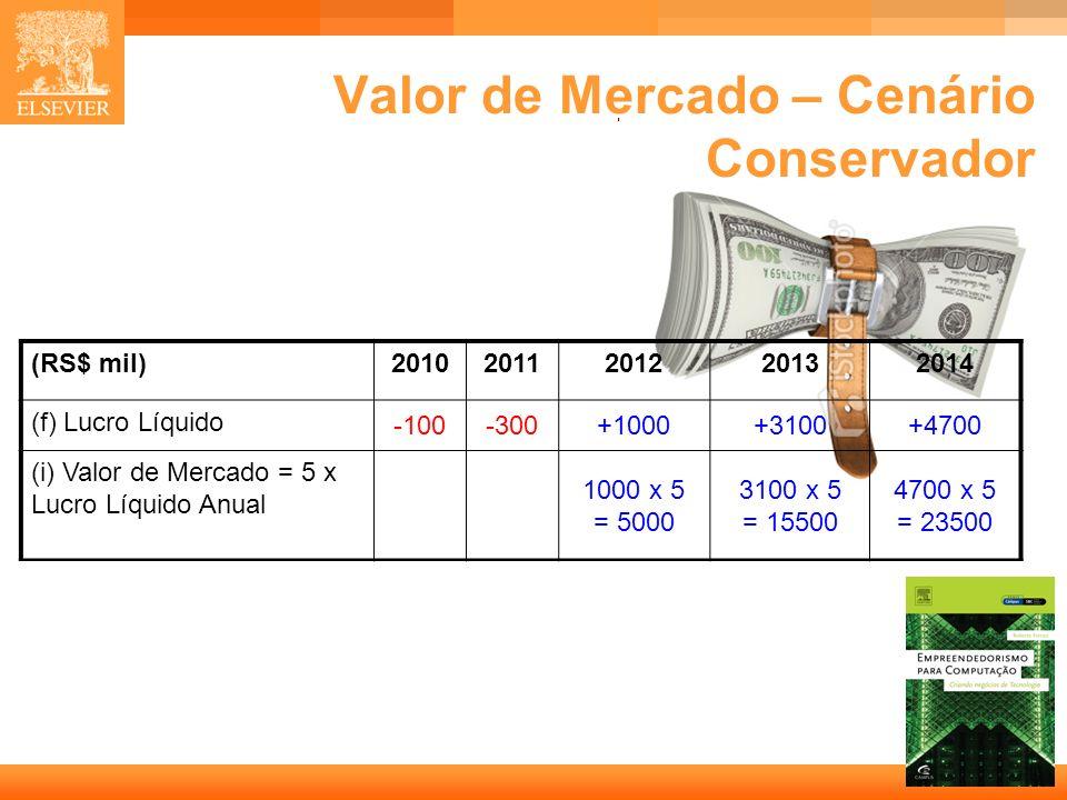 23 Capa Valor de Mercado – Cenário Conservador (RS$ mil)20102011201220132014 (f) Lucro Líquido -100-300+1000+3100+4700 (i) Valor de Mercado = 5 x Lucr
