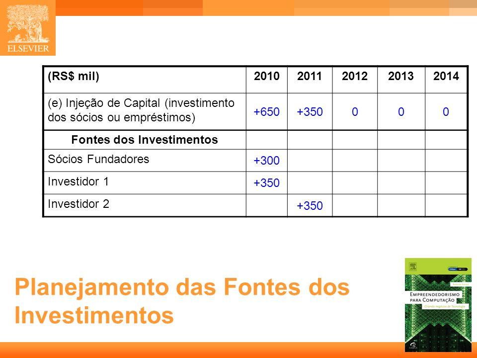 25 Capa Planejamento das Fontes dos Investimentos (RS$ mil)20102011201220132014 (e) Injeção de Capital (investimento dos sócios ou empréstimos) +650+3