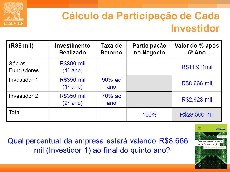 28 Capa Cálculo da Participação de Cada Investidor Qual percentual da empresa estará valendo R$8.666 mil (Investidor 1) ao final do quinto ano? (RS$ m