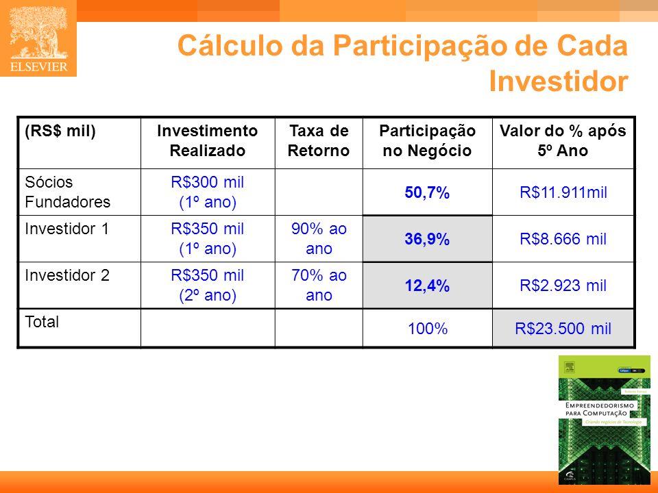 29 Capa Cálculo da Participação de Cada Investidor (RS$ mil)Investimento Realizado Taxa de Retorno Participação no Negócio Valor do % após 5º Ano Sóci