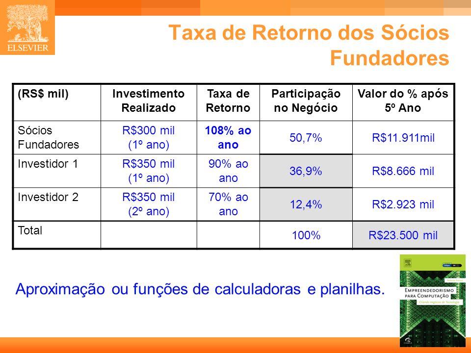 30 Capa Taxa de Retorno dos Sócios Fundadores (RS$ mil)Investimento Realizado Taxa de Retorno Participação no Negócio Valor do % após 5º Ano Sócios Fu
