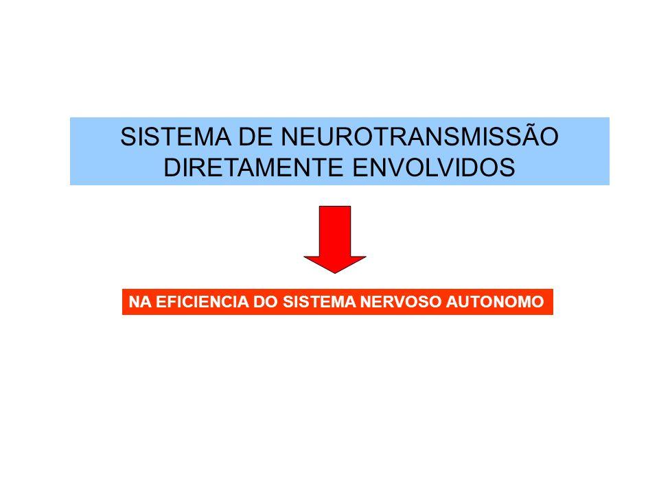 SISTEMA DE NEUROTRANSMISSÃO DIRETAMENTE ENVOLVIDOS NA EFICIENCIA DO SISTEMA NERVOSO AUTONOMO