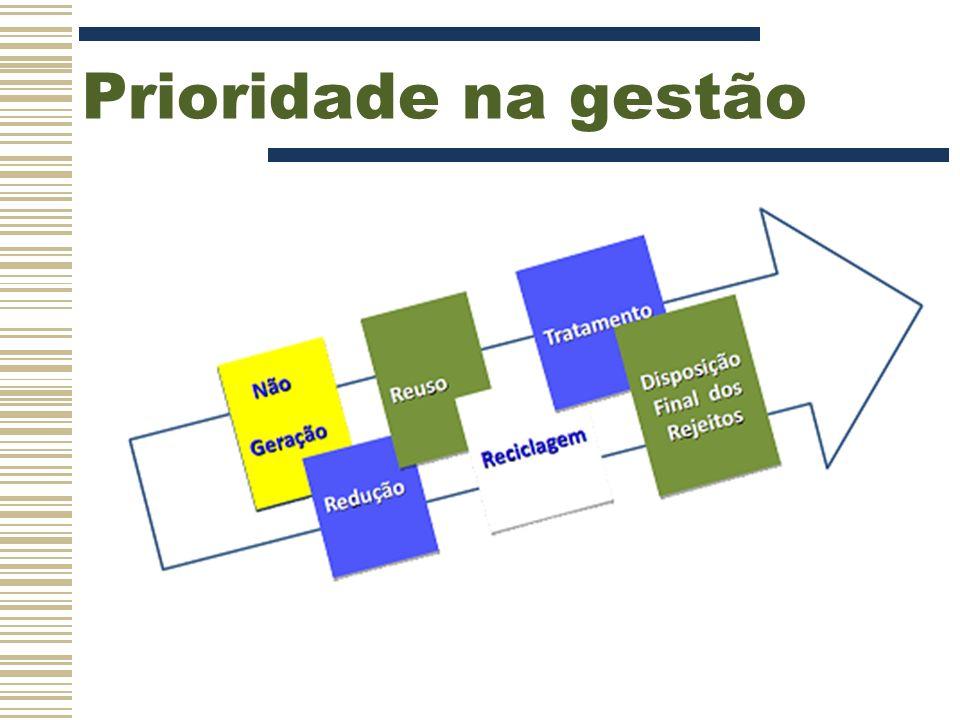 Município -Disposição ambientalmente adequada -Priorizar a organização de cooperativas e contratá-las sem licitação