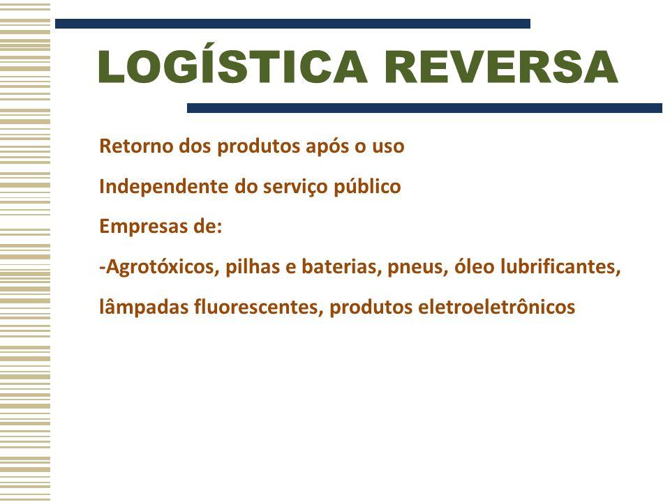 LOGÍSTICA REVERSA Algumas medidas: -Compra de produtos ou embalagens usados -Disponibilizar postos de entrega -Parcerias com cooperativas de catadores