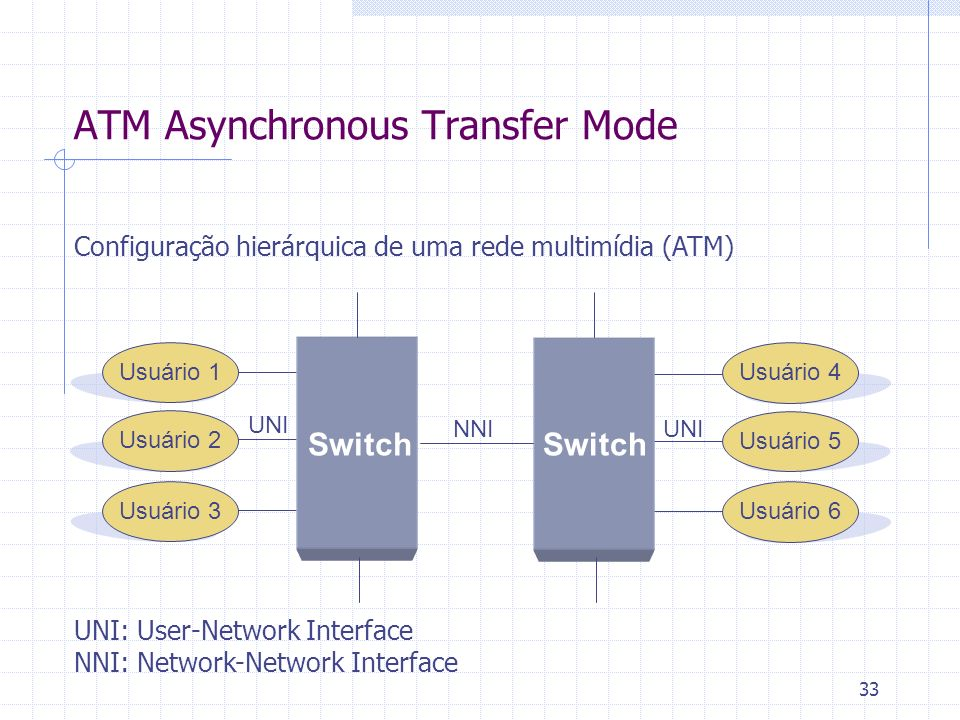 33 ATM Asynchronous Transfer Mode Configuração hierárquica de uma rede multimídia (ATM) UNI: User-Network Interface NNI: Network-Network Interface Usu