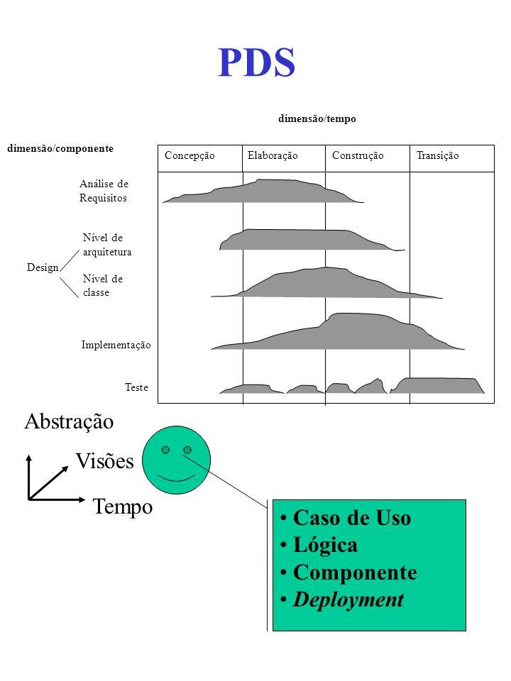 PDS ElaboraçãoConcepçãoConstruçãoTransição Análise de Requisitos Nível de arquitetura Nível de classe Implementação Teste Design dimensão/tempo dimens