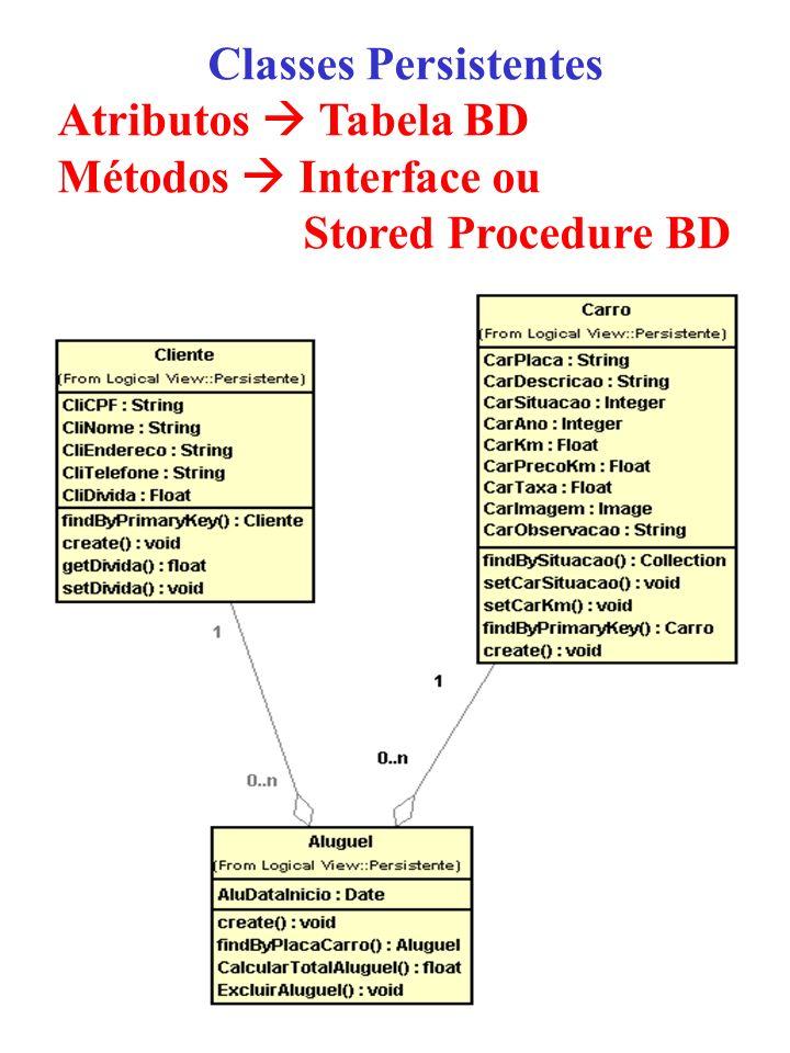 Classes Persistentes Atributos Tabela BD Métodos Interface ou Stored Procedure BD