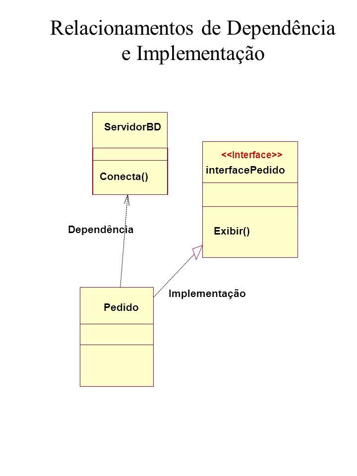 Relacionamentos de Dependência e Implementação ServidorBD Pedido Dependência Implementação interfacePedido > Conecta() Exibir()
