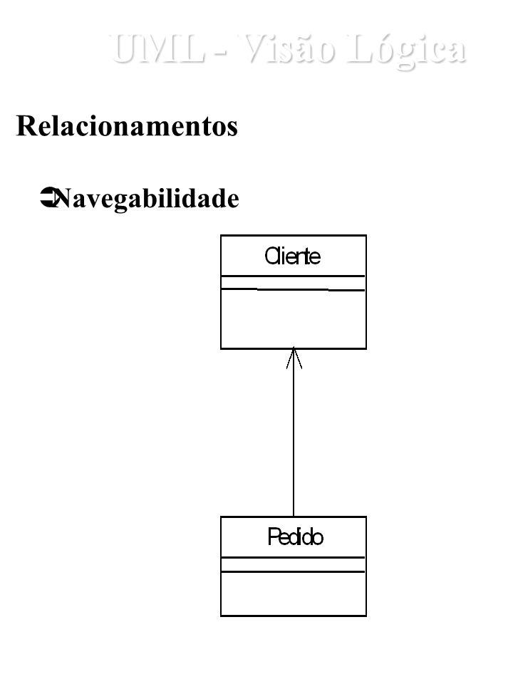 Relacionamentos Navegabilidade UML - Visão Lógica
