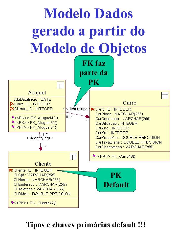 Modelo Dados gerado a partir do Modelo de Objetos Tipos e chaves primárias default !!! PK Default FK faz parte da PK
