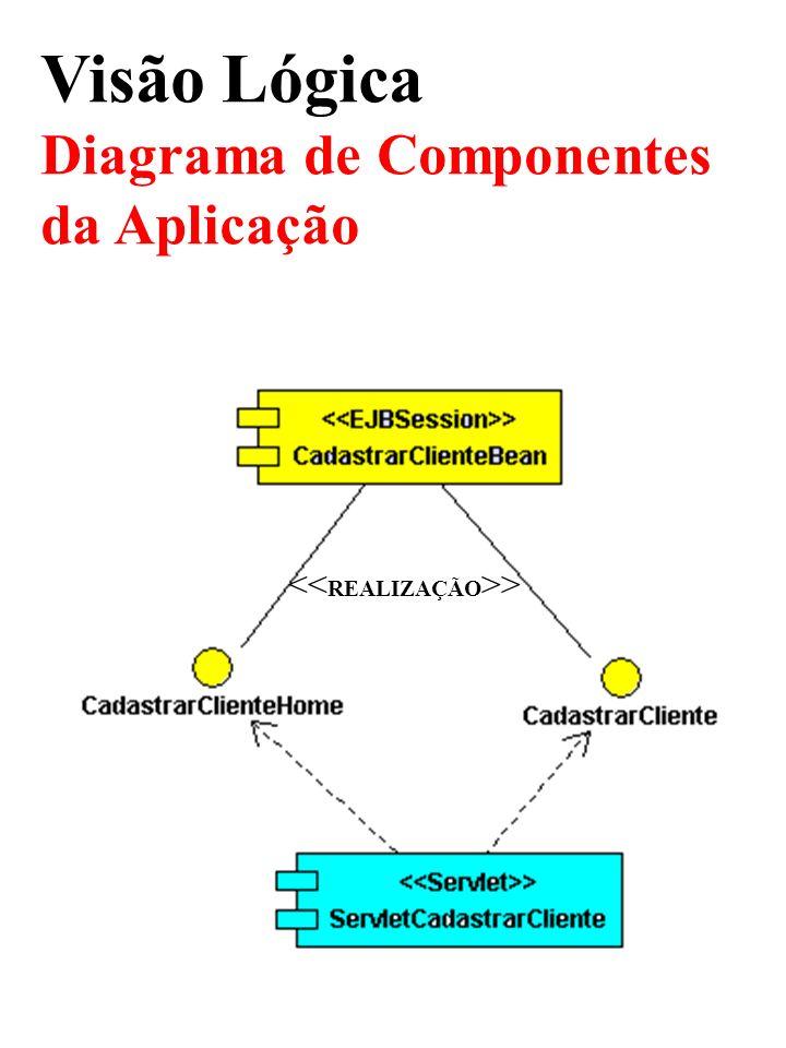 Visão Lógica Diagrama de Componentes da Aplicação >