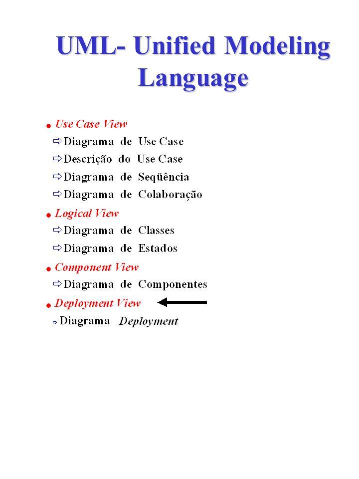 UML- Unified Modeling Language