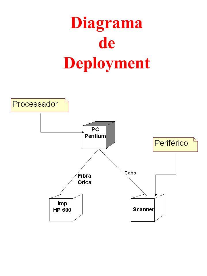 Diagrama de Deployment