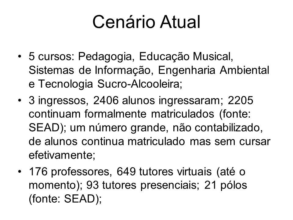 Cenário Atual Orçamento – custeio 5 milhões – 2010 (fonte: of.
