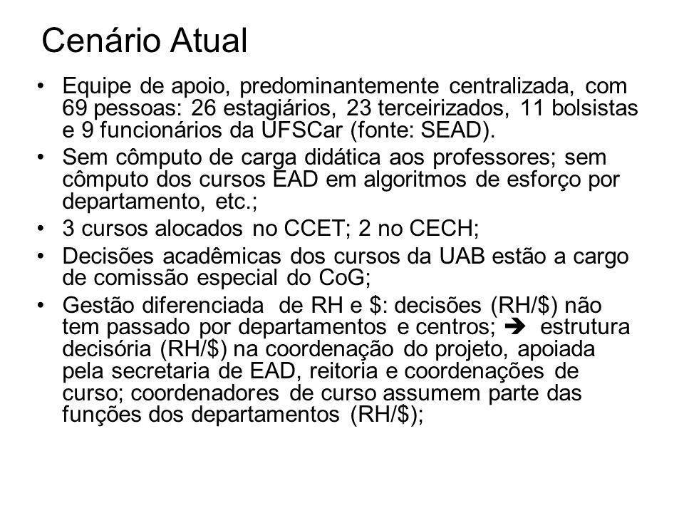 Cenário Atual Equipe de apoio, predominantemente centralizada, com 69 pessoas: 26 estagiários, 23 terceirizados, 11 bolsistas e 9 funcionários da UFSCar (fonte: SEAD).