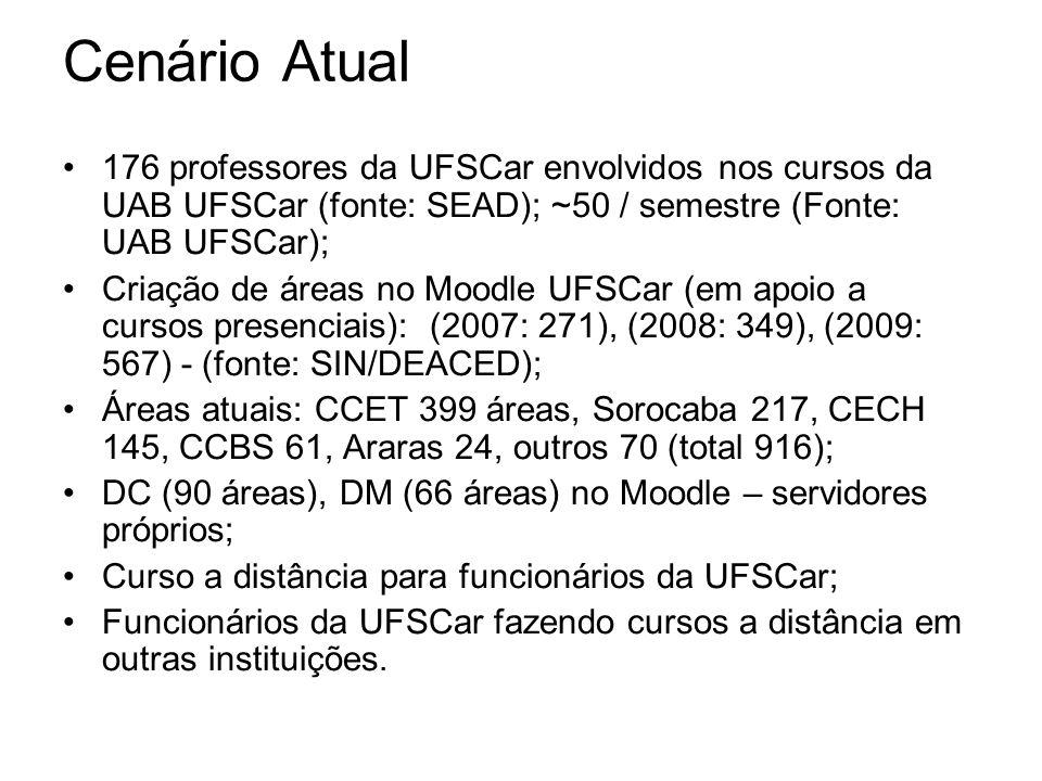 Cenário Atual 176 professores da UFSCar envolvidos nos cursos da UAB UFSCar (fonte: SEAD); ~50 / semestre (Fonte: UAB UFSCar); Criação de áreas no Moodle UFSCar (em apoio a cursos presenciais): (2007: 271), (2008: 349), (2009: 567) - (fonte: SIN/DEACED); Áreas atuais: CCET 399 áreas, Sorocaba 217, CECH 145, CCBS 61, Araras 24, outros 70 (total 916); DC (90 áreas), DM (66 áreas) no Moodle – servidores próprios; Curso a distância para funcionários da UFSCar; Funcionários da UFSCar fazendo cursos a distância em outras instituições.