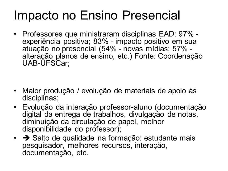 Impacto no Ensino Presencial Professores que ministraram disciplinas EAD: 97% - experiência positiva; 83% - impacto positivo em sua atuação no presenc