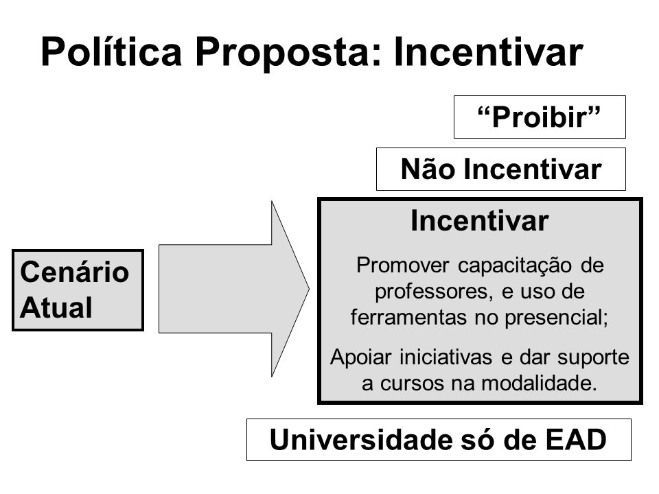 Política Proposta: Incentivar Cenário Atual Não Incentivar Universidade só de EAD Incentivar Promover capacitação de professores, e uso de ferramentas no presencial; Apoiar iniciativas e dar suporte a cursos na modalidade.