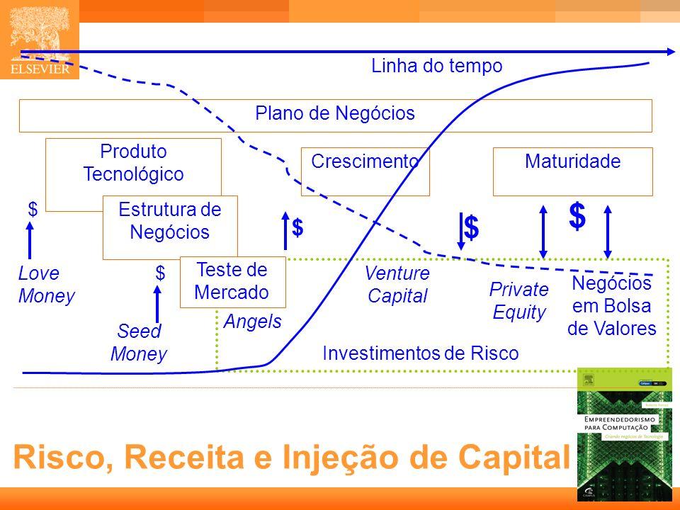 5 Capa Risco, Receita e Injeção de Capital Produto Tecnológico Estrutura de Negócios Crescimento $ Venture Capital $ Seed Money $Love Money Maturidade