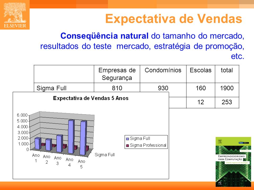 45 Capa Expectativa de Vendas Conseqüência natural do tamanho do mercado, resultados do teste mercado, estratégia de promoção, etc. Empresas de Segura