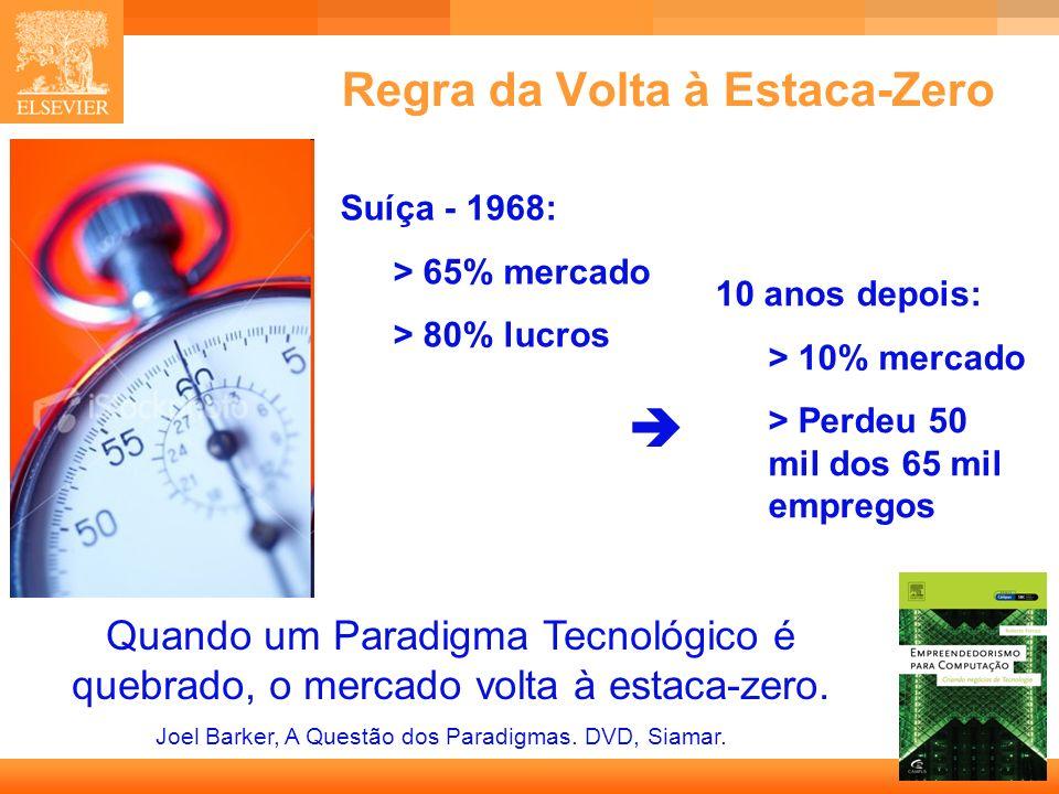 7 Capa Regra da Volta à Estaca-Zero Suíça - 1968: > 65% mercado > 80% lucros Joel Barker, A Questão dos Paradigmas. DVD, Siamar. Quando um Paradigma T