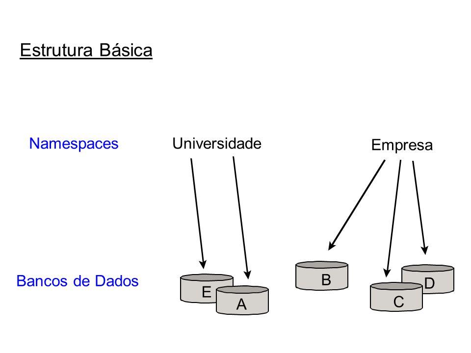 Estrutura Básica Namespaces Bancos de Dados A B C D E Universidade Empresa