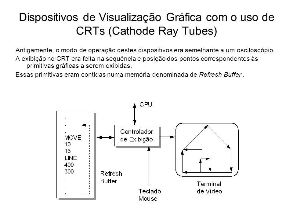 Dispositivos de Visualização Gráfica com o uso de CRTs (Cathode Ray Tubes) Antigamente, o modo de operação destes dispositivos era semelhante a um osciloscópio.