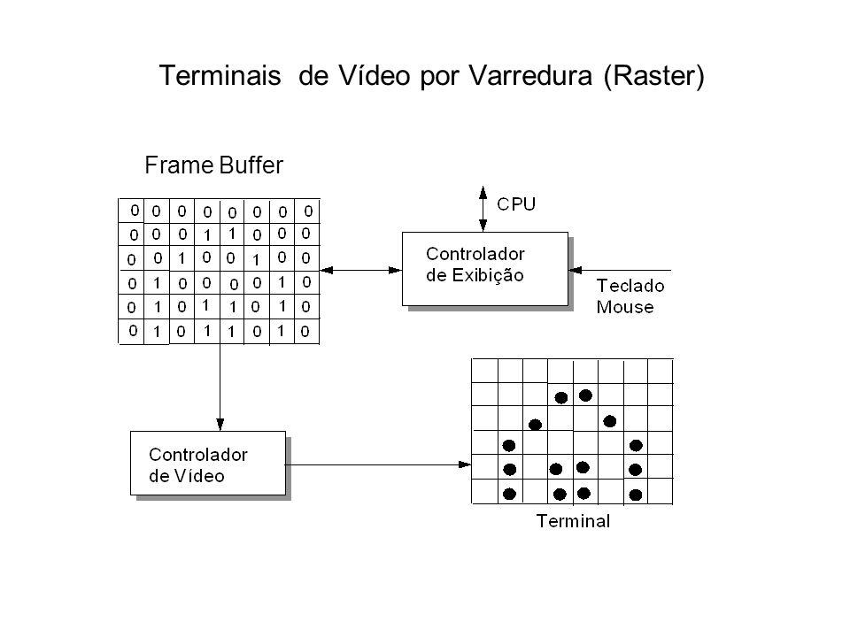 Terminais de Vídeo por Varredura (Raster) Frame Buffer