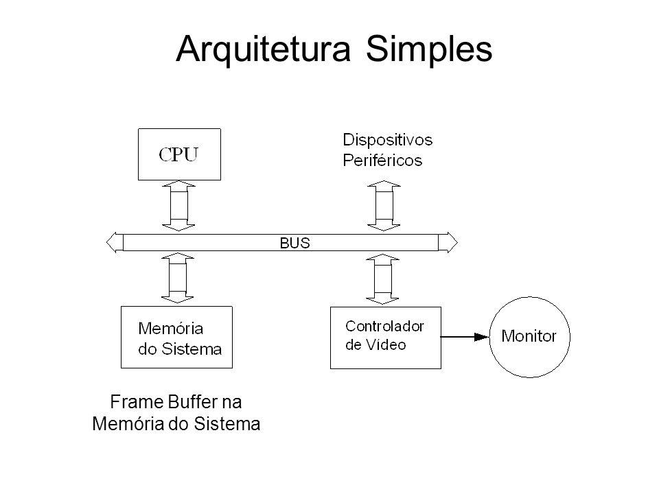 Arquitetura Simples Frame Buffer na Memória do Sistema