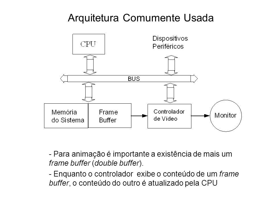 Arquitetura Comumente Usada - Para animação é importante a existência de mais um frame buffer (double buffer). - Enquanto o controlador exibe o conteú