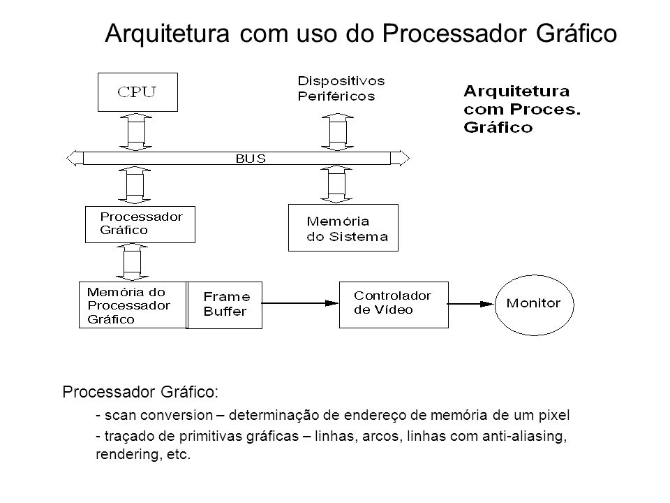 Arquitetura com uso do Processador Gráfico Processador Gráfico: - scan conversion – determinação de endereço de memória de um pixel - traçado de primitivas gráficas – linhas, arcos, linhas com anti-aliasing, rendering, etc.