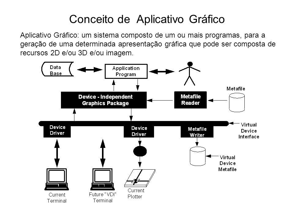 Conceito de Aplicativo Gráfico Aplicativo Gráfico: um sistema composto de um ou mais programas, para a geração de uma determinada apresentação gráfica que pode ser composta de recursos 2D e/ou 3D e/ou imagem.