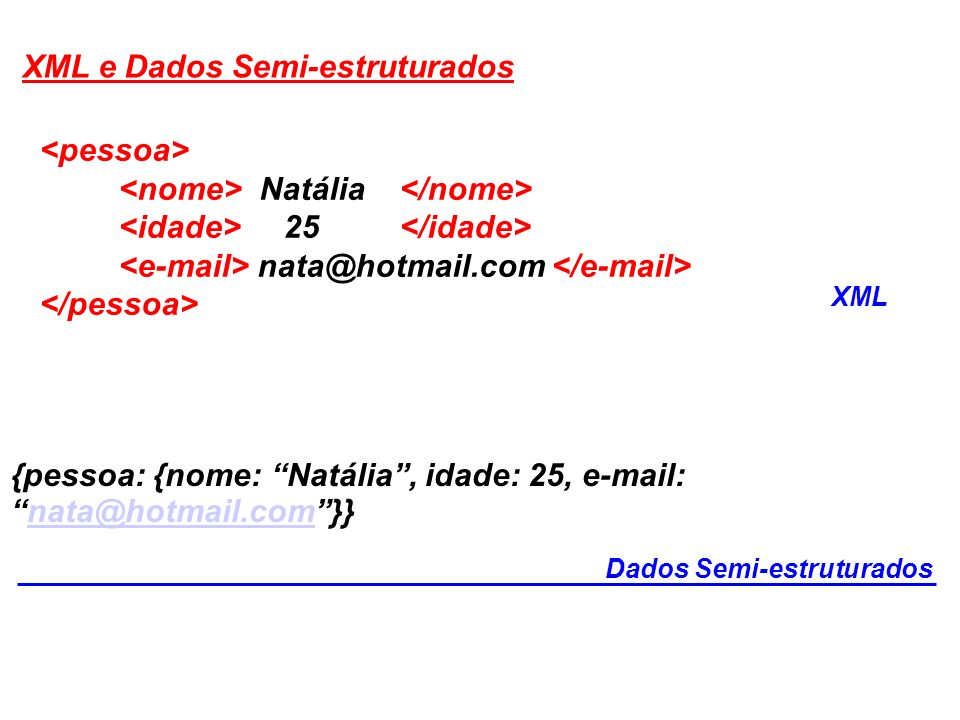 XML e Dados Semi-estruturados Natália 25 nata@hotmail.com XML {pessoa: {nome: Natália, idade: 25, e-mail:nata@hotmail.com}}nata@hotmail.com Dados Semi-estruturados