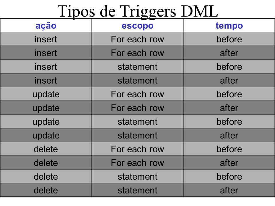 Tipos de Triggers DML açãoescopotempo insertFor each rowbefore insertFor each rowafter insertstatementbefore insertstatementafter updateFor each rowbe