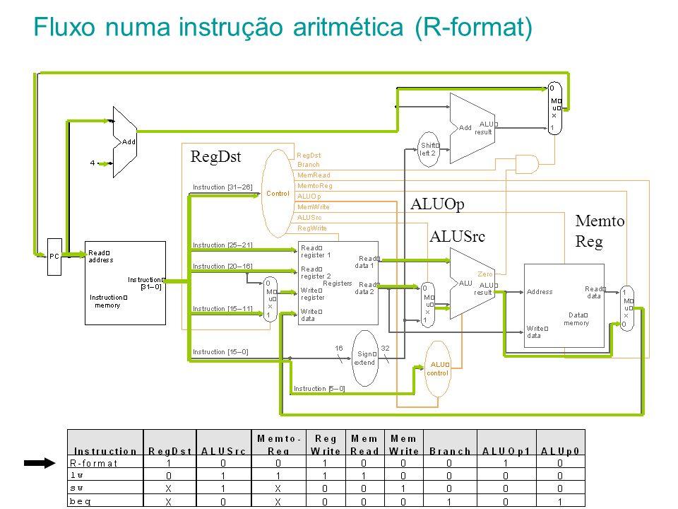 Fluxo numa instrução aritmética (R-format) RegDst ALUSrc Memto Reg ALUOp