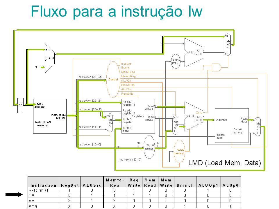 Fluxo para a instrução lw LMD (Load Mem. Data)