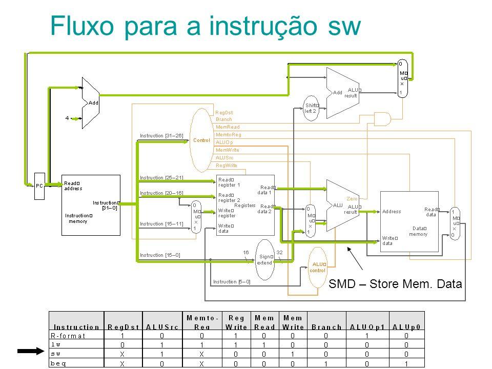 Fluxo para a instrução sw SMD – Store Mem. Data
