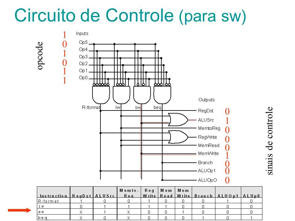 Circuito de Controle (para sw) sinais de controle 0 0 1 0 0 1 0 0 0 opcode 1 1 0 0 1 1
