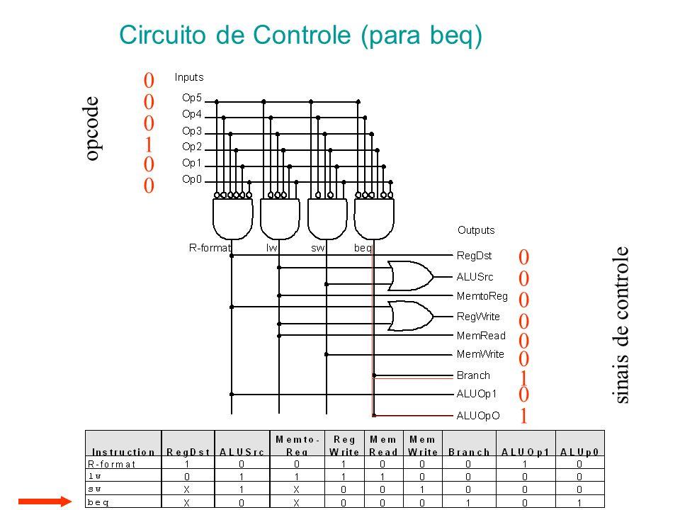 Circuito de Controle (para beq) sinais de controle 0 0 0 0 0 0 1 0 1 opcode 0 0 0 1 0 0