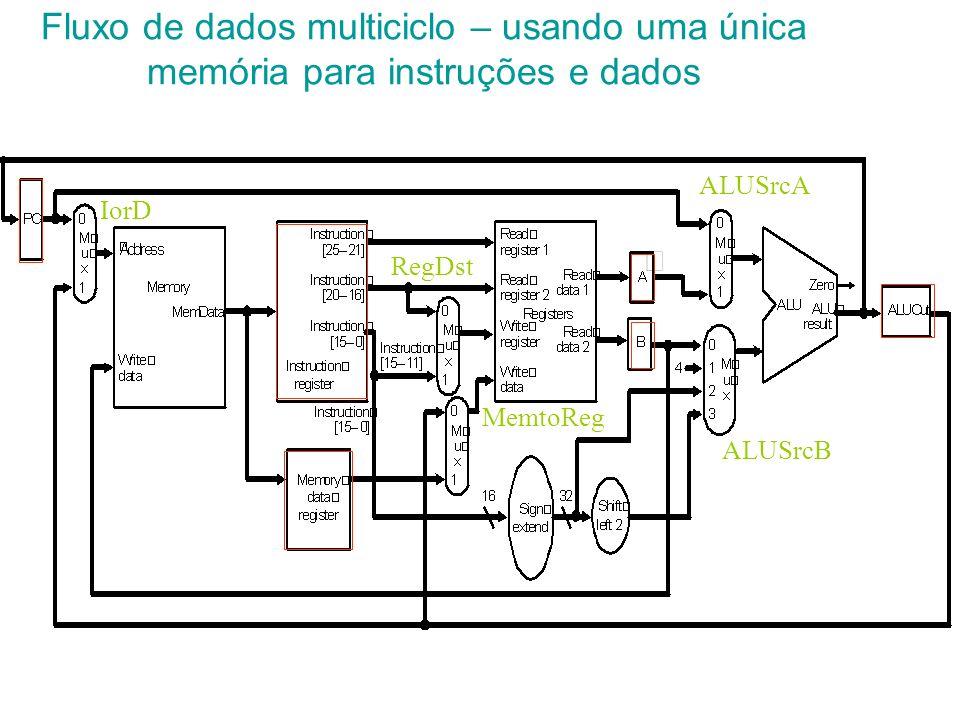 Fluxo de dados multiciclo – usando uma única memória para instruções e dados ALUSrcA ALUSrcB IorD RegDst MemtoReg