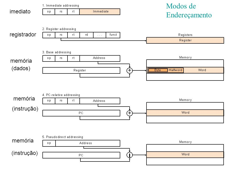 Modos de Endereçamento imediato registrador memória (instrução) (dados) memória