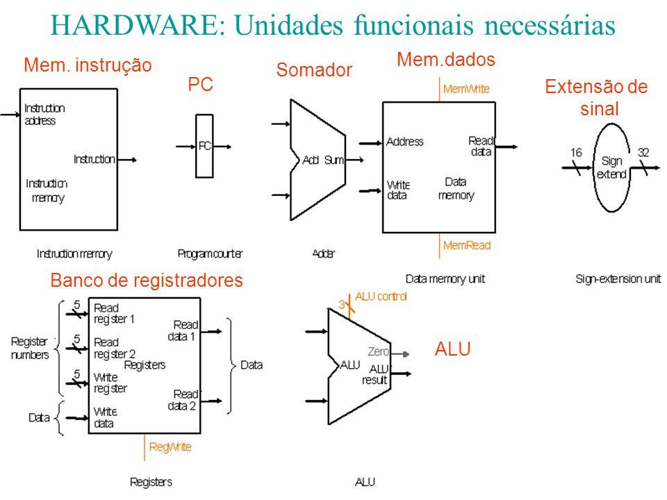 HARDWARE: Unidades funcionais necessárias Mem. instrução Mem.dados Banco de registradores PC Somador Extensão de sinal ALU