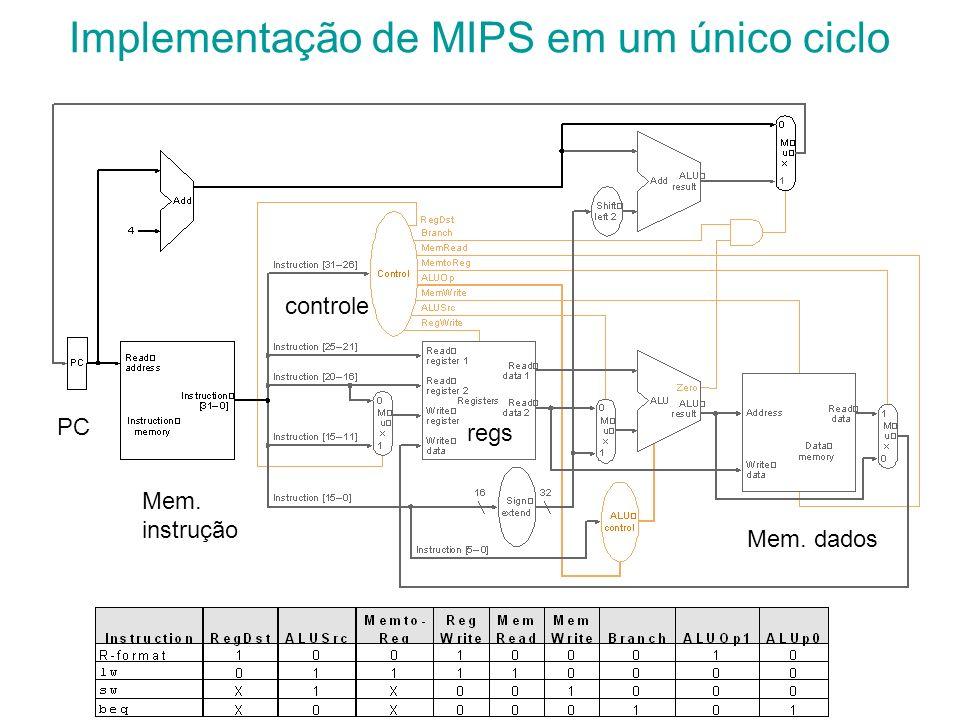 Implementação de MIPS em um único ciclo Mem. instrução Mem. dados regs PC controle