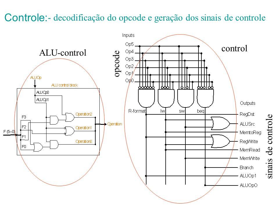 Controle: - decodificação do opcode e geração dos sinais de controle ALU-control sinais de controle opcode control
