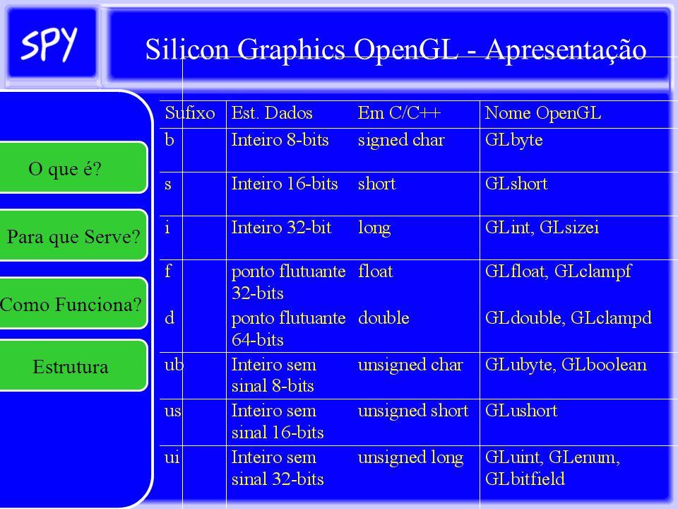 Silicon Graphics OpenGL - Textura glTexImage2D: Parâmetros: –GLenum target: reservado para uso futuro; –Glint nível: usado se for especificado múltiplas resoluções para cálculo de MipMapping (LOD) –Glint Componentes: inteiro de 1 a 4 indicando qual dos componentes (R,G,B ou A) será usado para modulação ou transparência; –GLsizei width, GLsizei height: Respectivamente: :Largura e altura da imagem; –Glint Borda: Indica a largura da borda (geralmente zero) –GLenum Formato, GLenum Tipo: Descrevem o formato e o tipo de dados dos dados da imagem da textura O que é.